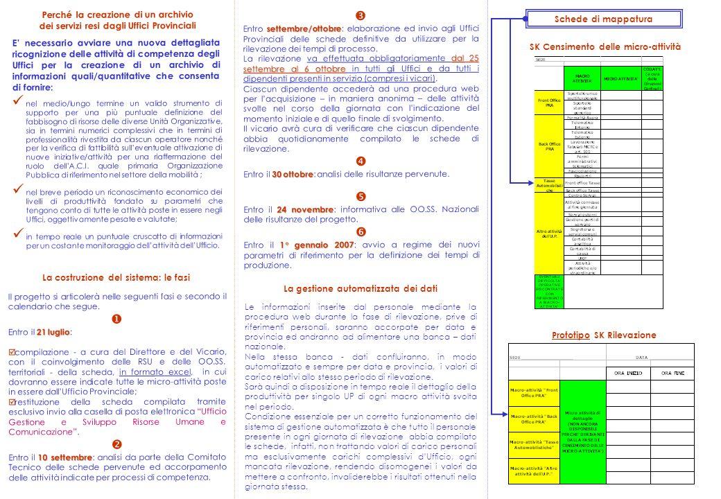 Perché la creazione di un archivio dei servizi resi dagli Uffici Provinciali La costruzione del sistema: le fasi Schede di mappatura SK Censimento del