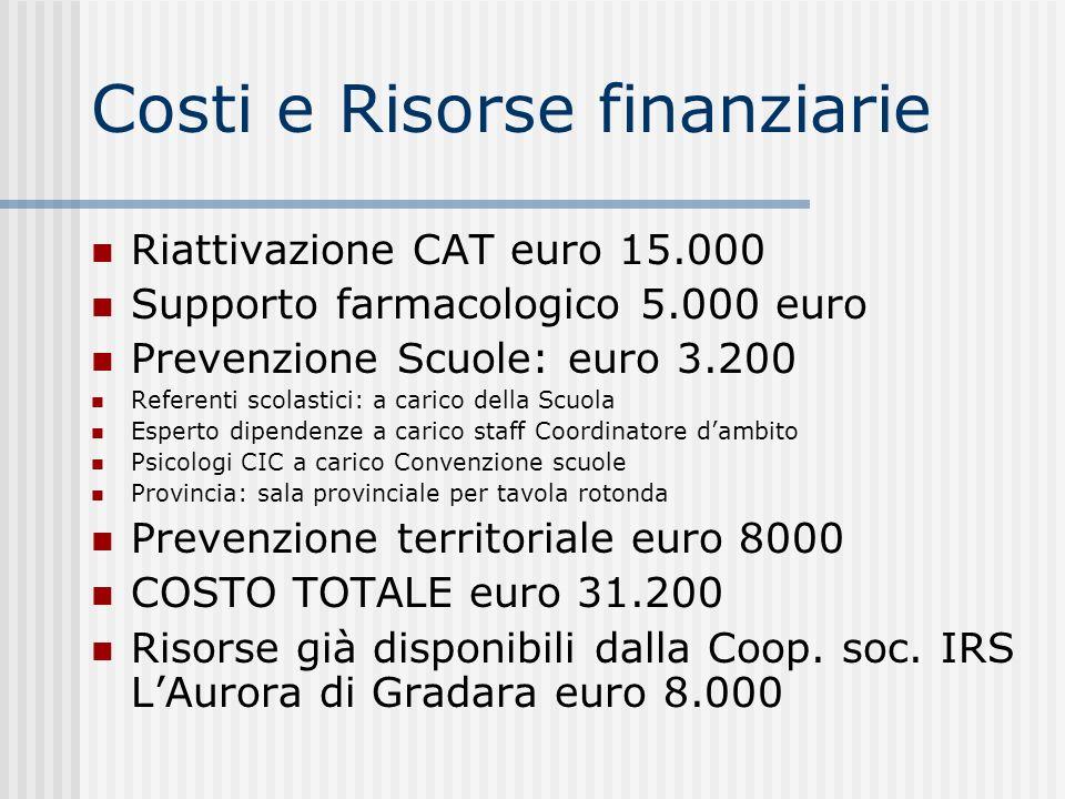 Costi e Risorse finanziarie Riattivazione CAT euro 15.000 Supporto farmacologico 5.000 euro Prevenzione Scuole: euro 3.200 Referenti scolastici: a car