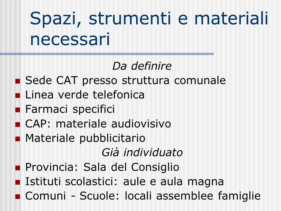 Spazi, strumenti e materiali necessari Da definire Sede CAT presso struttura comunale Linea verde telefonica Farmaci specifici CAP: materiale audiovis