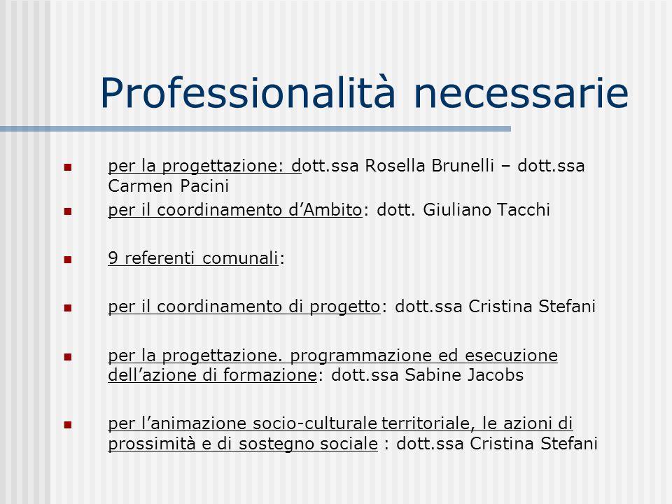 Professionalità necessarie per la progettazione: dott.ssa Rosella Brunelli – dott.ssa Carmen Pacini per il coordinamento dAmbito: dott.