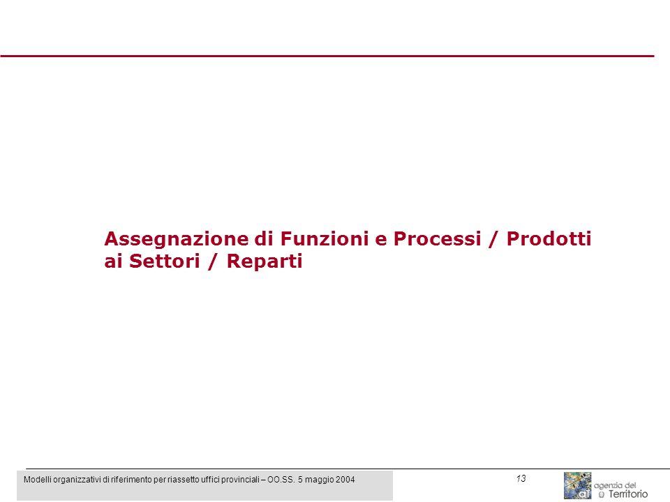 Modelli organizzativi di riferimento per riassetto uffici provinciali – OO.SS. 5 maggio 2004 13 Assegnazione di Funzioni e Processi / Prodotti ai Sett