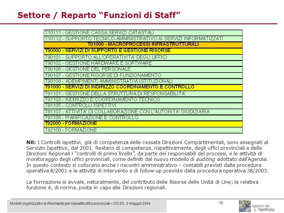 Modelli organizzativi di riferimento per riassetto uffici provinciali – OO.SS. 5 maggio 2004 16 Settore / Reparto Funzioni di Staff NB: I Controlli is