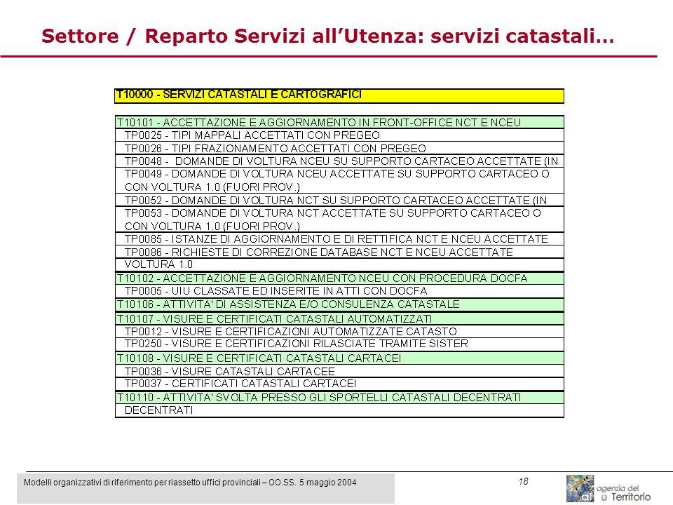Modelli organizzativi di riferimento per riassetto uffici provinciali – OO.SS. 5 maggio 2004 18 Settore / Reparto Servizi allUtenza: servizi catastali