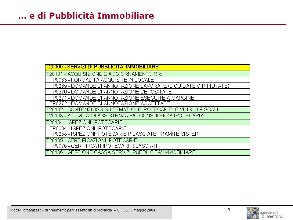 Modelli organizzativi di riferimento per riassetto uffici provinciali – OO.SS. 5 maggio 2004 19 … e di Pubblicità Immobiliare