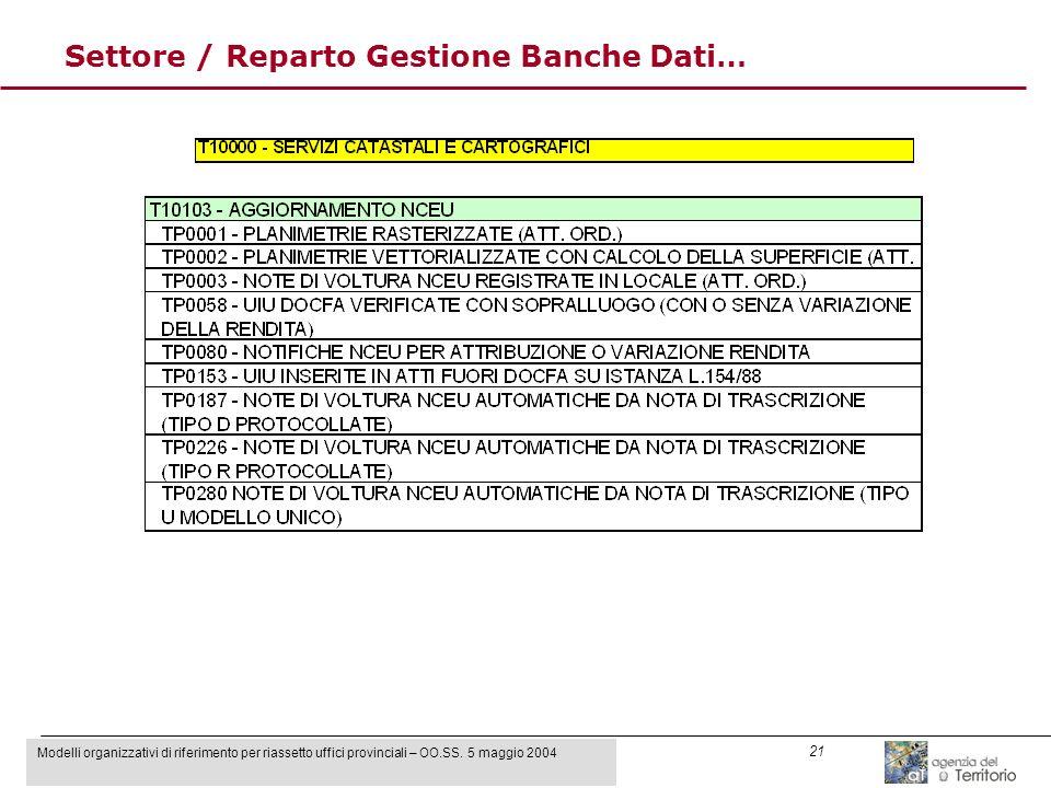 Modelli organizzativi di riferimento per riassetto uffici provinciali – OO.SS. 5 maggio 2004 21 Settore / Reparto Gestione Banche Dati…