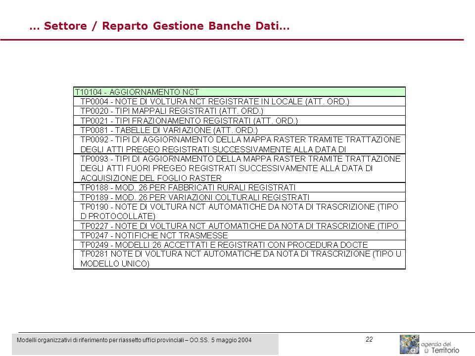 Modelli organizzativi di riferimento per riassetto uffici provinciali – OO.SS. 5 maggio 2004 22 … Settore / Reparto Gestione Banche Dati…