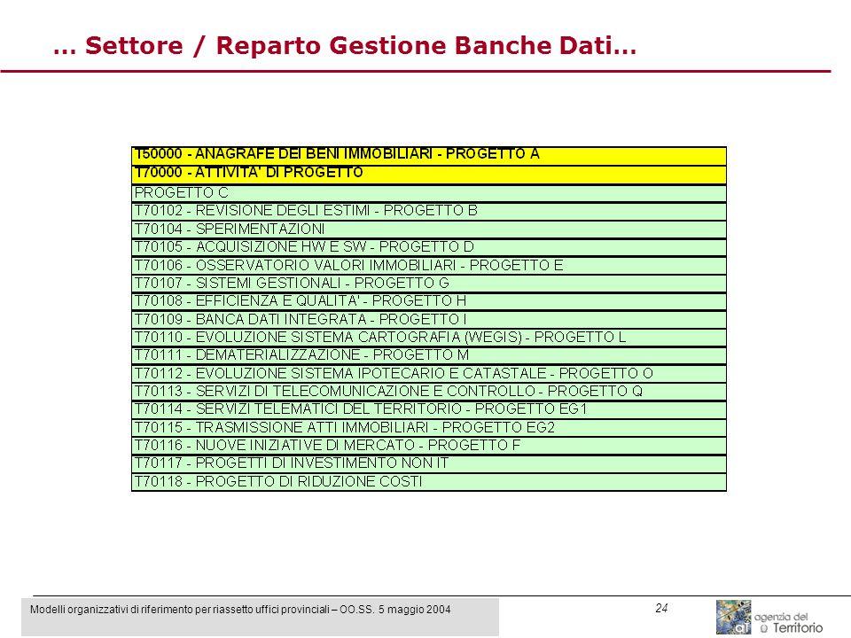 Modelli organizzativi di riferimento per riassetto uffici provinciali – OO.SS. 5 maggio 2004 24 … Settore / Reparto Gestione Banche Dati…