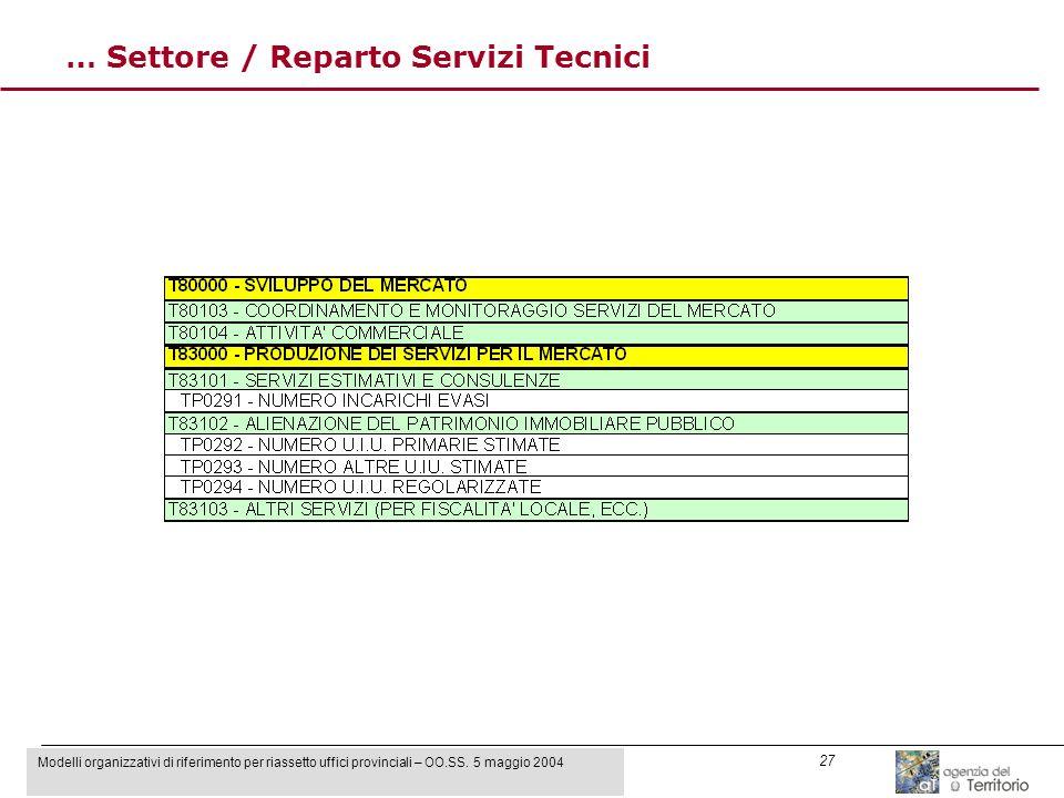 Modelli organizzativi di riferimento per riassetto uffici provinciali – OO.SS. 5 maggio 2004 27 … Settore / Reparto Servizi Tecnici