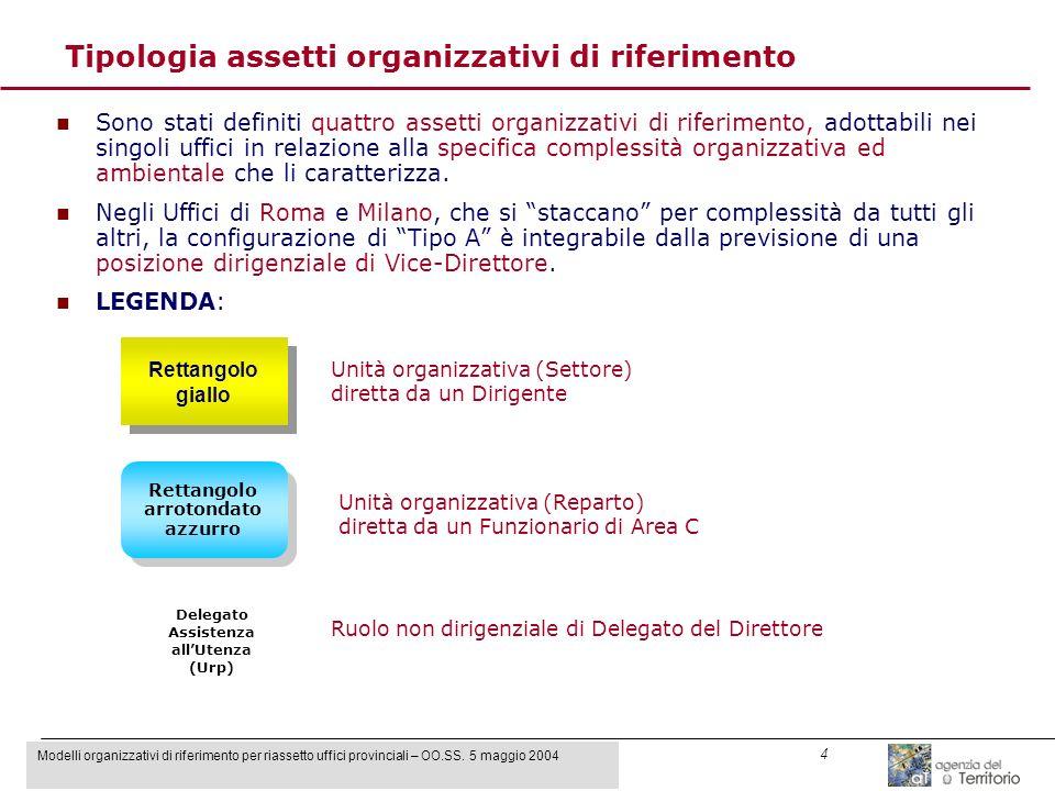 Modelli organizzativi di riferimento per riassetto uffici provinciali – OO.SS. 5 maggio 2004 4 Tipologia assetti organizzativi di riferimento n Sono s