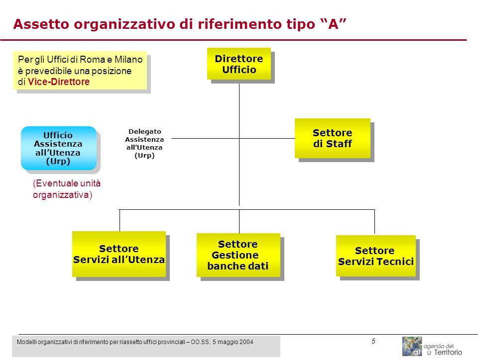 Modelli organizzativi di riferimento per riassetto uffici provinciali – OO.SS. 5 maggio 2004 5 Direttore Ufficio Direttore Ufficio Settore Gestione ba