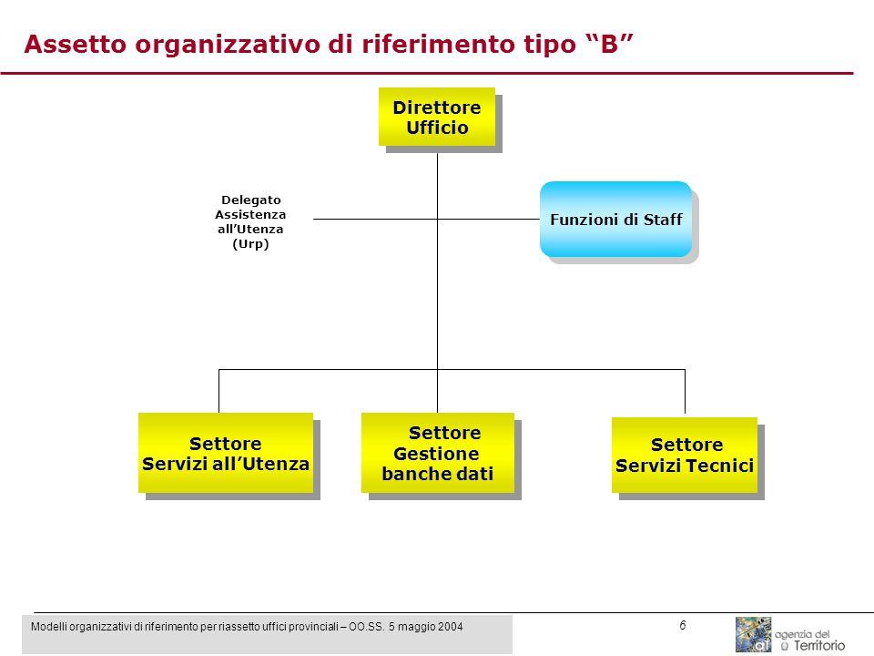 Modelli organizzativi di riferimento per riassetto uffici provinciali – OO.SS. 5 maggio 2004 6 Direttore Ufficio Direttore Ufficio Funzioni di Staff S