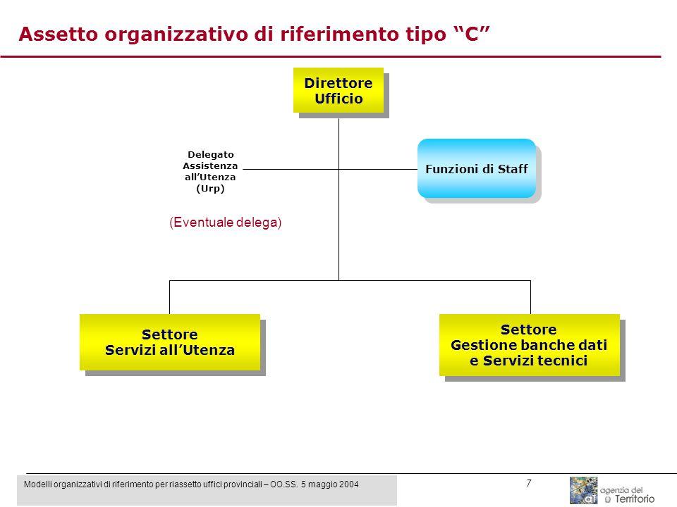 Modelli organizzativi di riferimento per riassetto uffici provinciali – OO.SS. 5 maggio 2004 7 Direttore Ufficio Direttore Ufficio Settore Servizi all