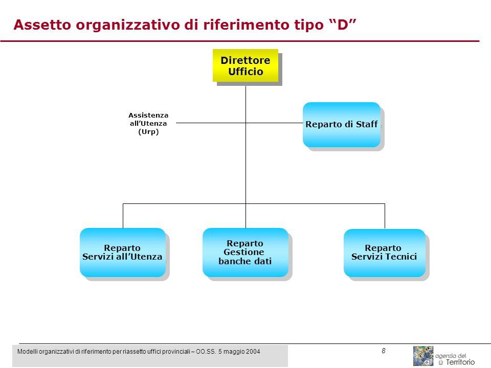 Modelli organizzativi di riferimento per riassetto uffici provinciali – OO.SS. 5 maggio 2004 8 Direttore Ufficio Direttore Ufficio Reparto Servizi all