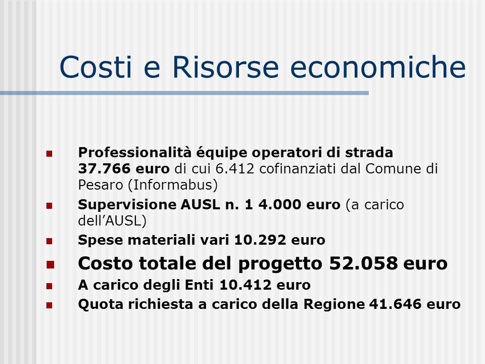 Costi e Risorse economiche Professionalità équipe operatori di strada 37.766 euro di cui 6.412 cofinanziati dal Comune di Pesaro (Informabus) Supervis