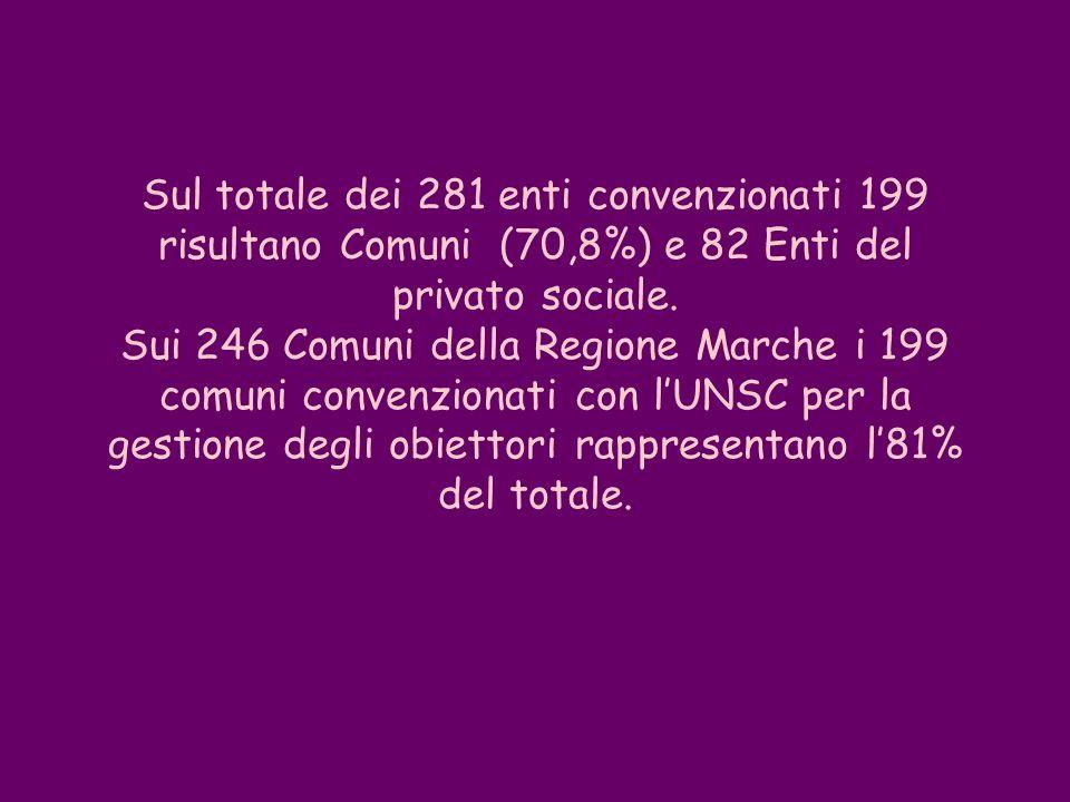Sul totale dei 281 enti convenzionati 199 risultano Comuni (70,8%) e 82 Enti del privato sociale. Sui 246 Comuni della Regione Marche i 199 comuni con