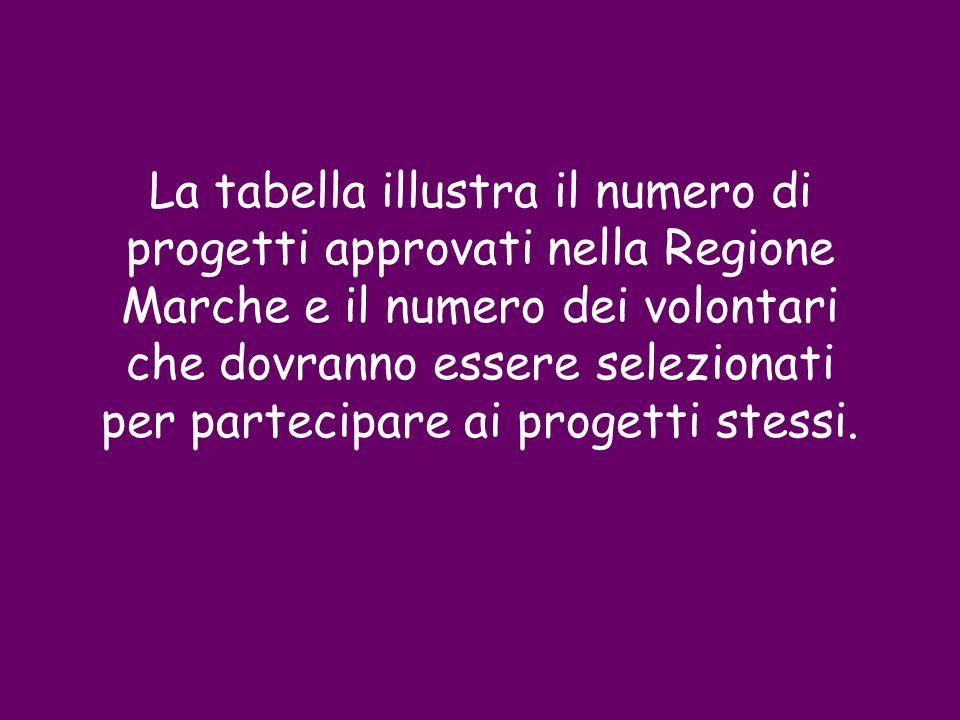 La tabella illustra il numero di progetti approvati nella Regione Marche e il numero dei volontari che dovranno essere selezionati per partecipare ai