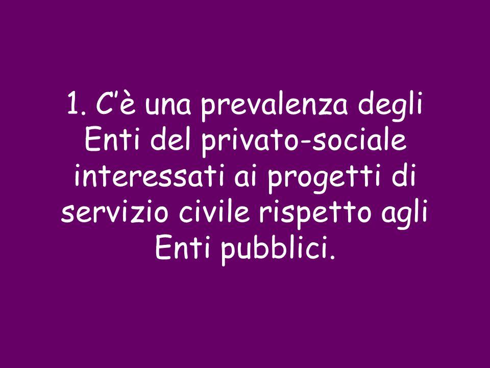 1. Cè una prevalenza degli Enti del privato-sociale interessati ai progetti di servizio civile rispetto agli Enti pubblici.