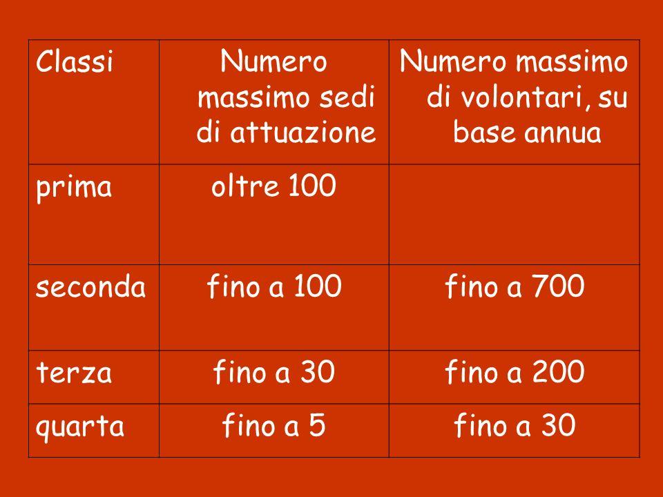 ClassiNumero massimo sedi di attuazione Numero massimo di volontari, su base annua primaoltre 100 secondafino a 100fino a 700 terzafino a 30fino a 200