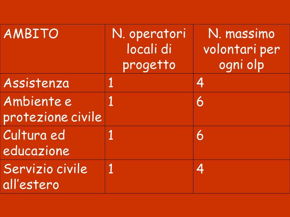 AMBITON. operatori locali di progetto N. massimo volontari per ogni olp Assistenza14 Ambiente e protezione civile 16 Cultura ed educazione 16 Servizio
