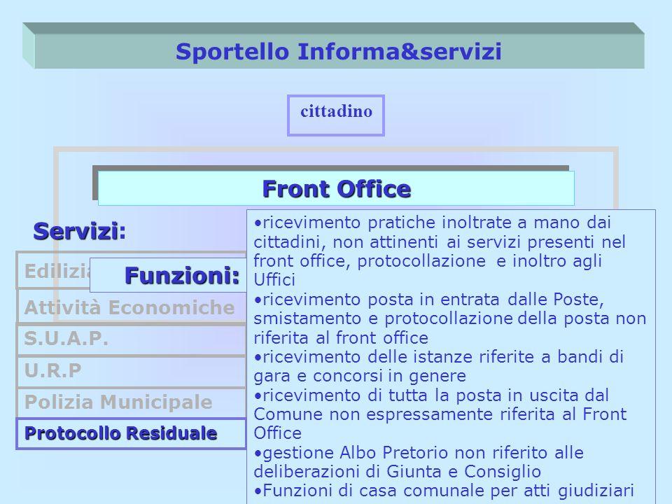 Sportello Informa&servizi Front Office cittadino Servizi Servizi: Edilizia Privata S.U.A.P. U.R.P Attività Economiche Funzioni: Polizia Municipale Pro