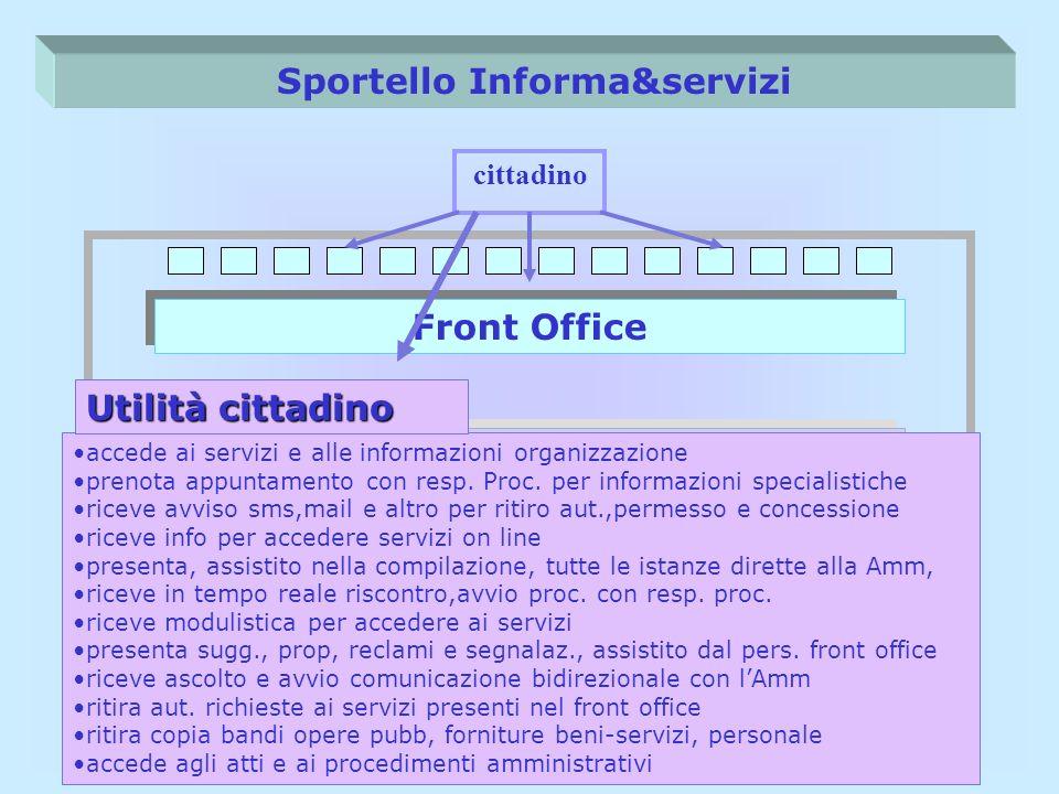 Back Office Sportello Informa&servizi Front Office Back Office (singoli servizi) cittadino accede ai servizi e alle informazioni organizzazione prenot
