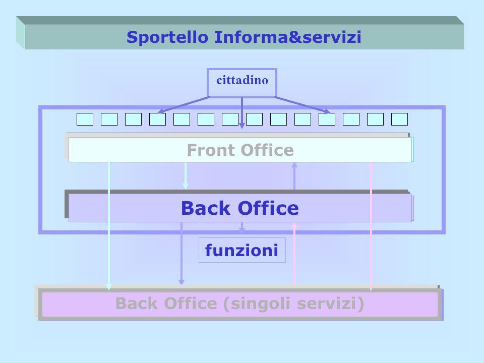 Sportello Informa&servizi Front Office cittadino Back Office Back Office (singoli servizi) Front Office Back Office (singoli servizi) Back Office funz
