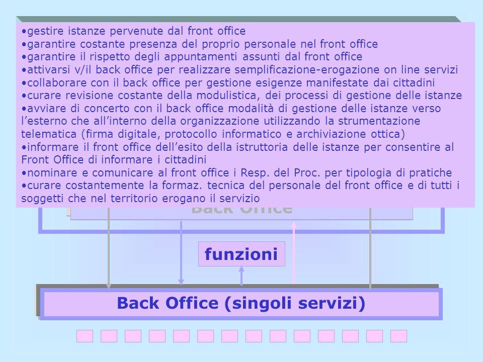 Sportello Unico per il Cittadino Front Office cittadino Back Office Back Office (singoli servizi) funzioni Back Office gestire istanze pervenute dal f