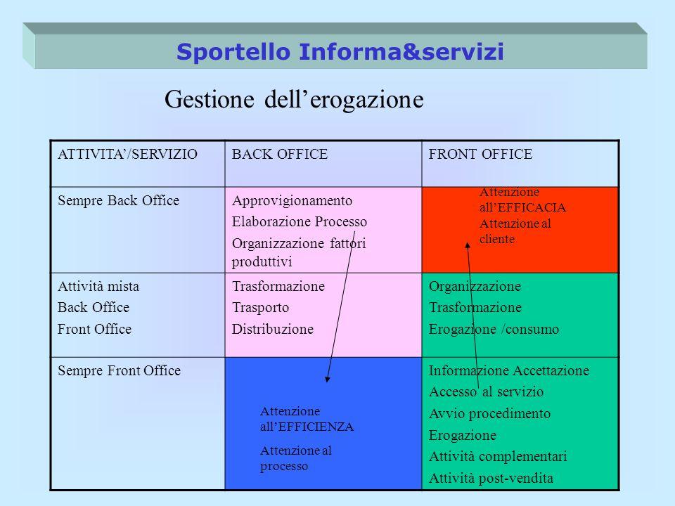 Sportello Informa&servizi ATTIVITA/SERVIZIOBACK OFFICEFRONT OFFICE Sempre Back OfficeApprovigionamento Elaborazione Processo Organizzazione fattori pr