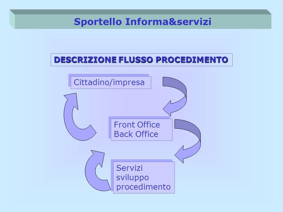 Servizi sviluppo procedimento Front Office Back Office Cittadino/impresa DESCRIZIONE FLUSSO PROCEDIMENTO Sportello Informa&servizi