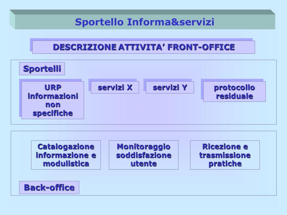 URP informazioni non specifiche Catalogazione informazione e modulistica DESCRIZIONE ATTIVITA FRONT-OFFICE servizi X protocollo residuale servizi Y Mo