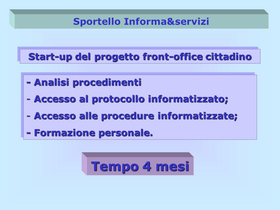 Sportello Informa&servizi Start-up del progetto front-office cittadino - Analisi procedimenti - Accesso al protocollo informatizzato; - Accesso alle p