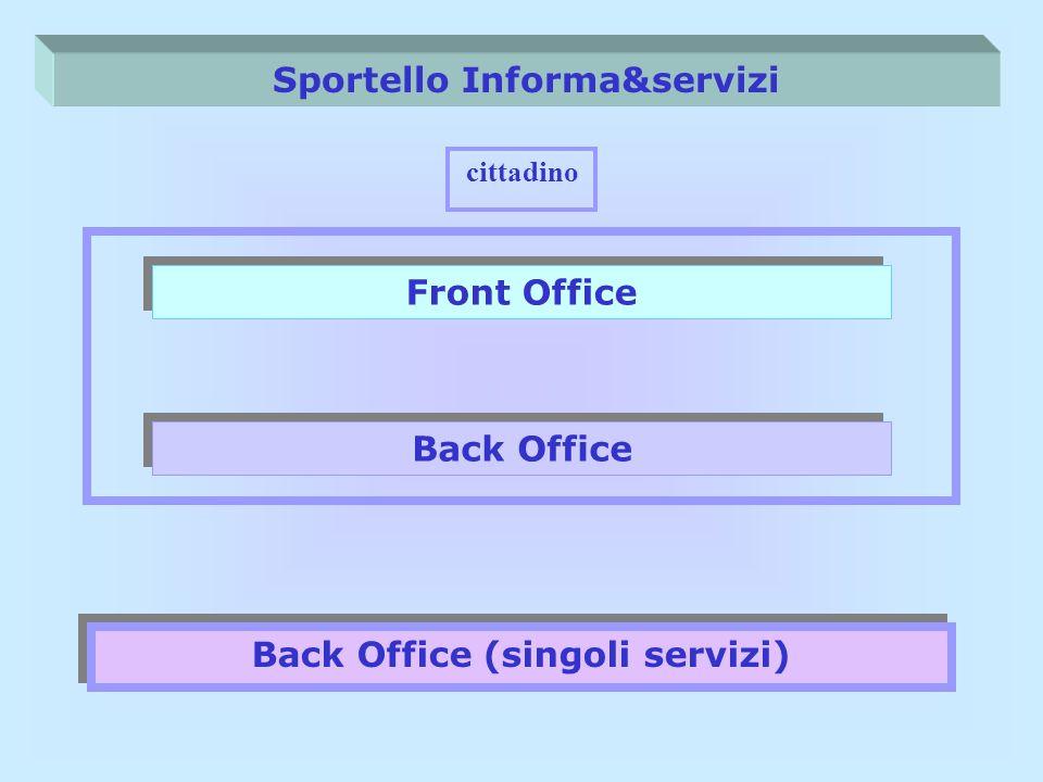 Sportello Informa&servizi Front Office cittadino Back Office Back Office (singoli servizi) Front Office Back Office (singoli servizi) Back Office funzioni