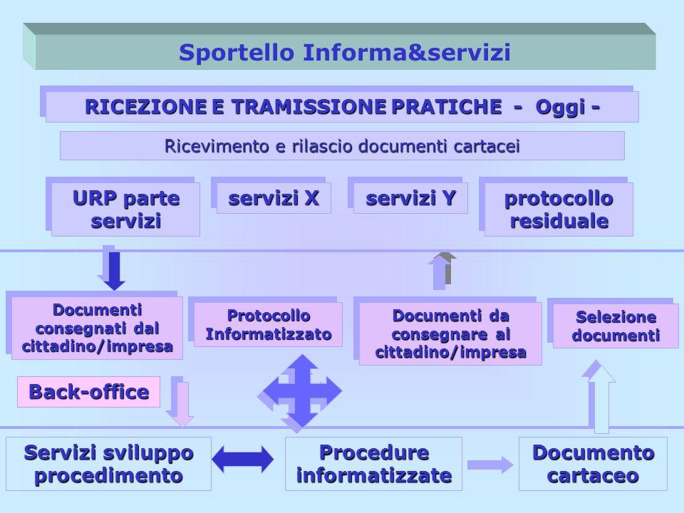 Sportello Informa&servizi URP parte servizi RICEZIONE E TRAMISSIONE PRATICHE - Oggi - servizi X protocollo residuale servizi Y Documenti da consegnare