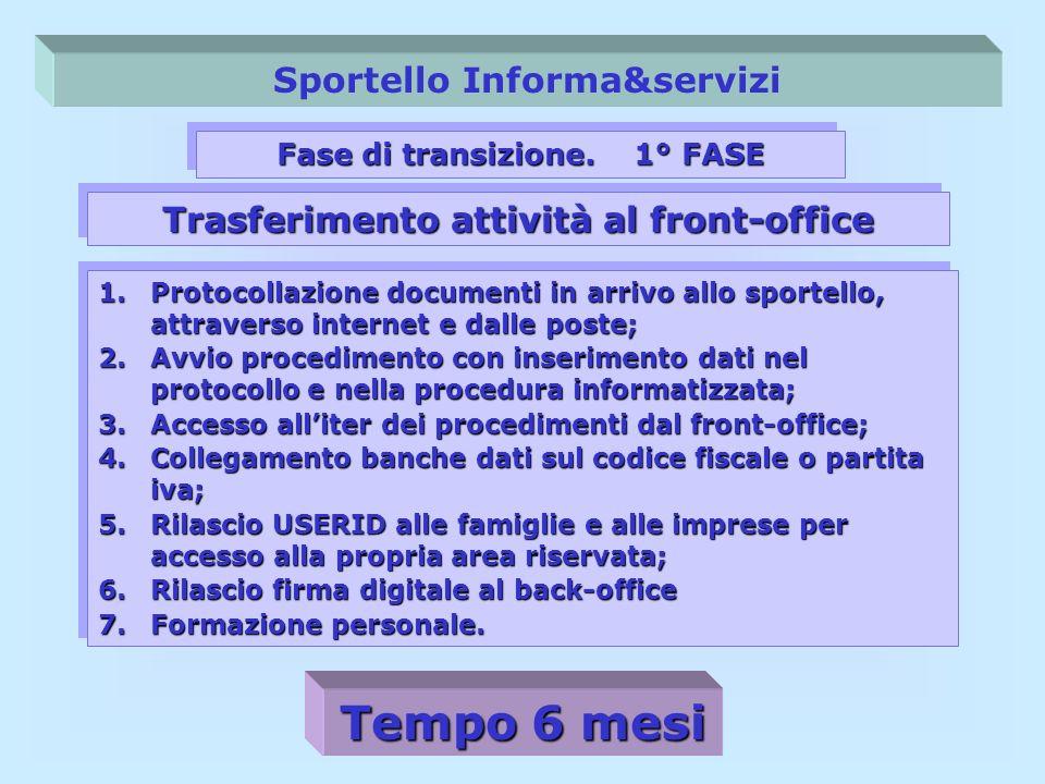 Sportello Informa&servizi Fase di transizione. 1° FASE 1.Protocollazione documenti in arrivo allo sportello, attraverso internet e dalle poste; 2.Avvi
