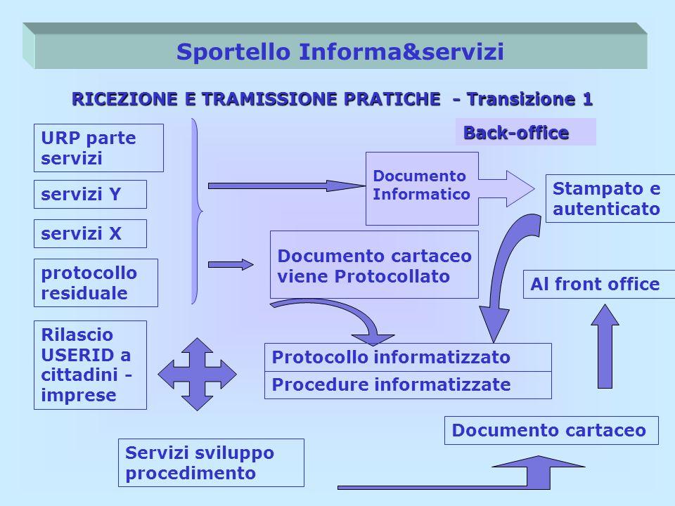 Sportello Informa&servizi URP parte servizi RICEZIONE E TRAMISSIONE PRATICHE - Transizione 1 servizi X protocollo residuale servizi Y Documento cartac