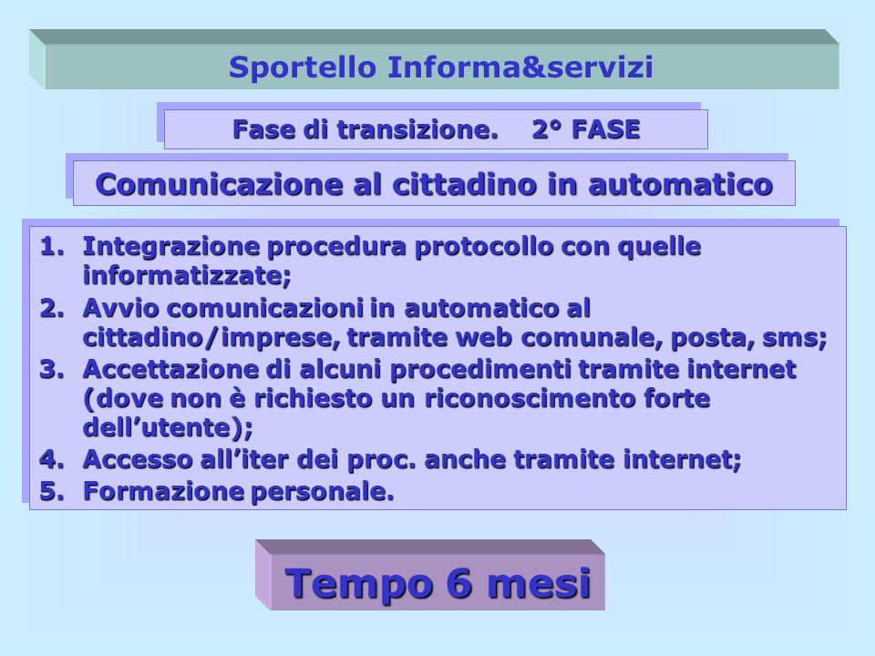 Sportello Informa&servizi Fase di transizione. 2° FASE 1.Integrazione procedura protocollo con quelle informatizzate; 2.Avvio comunicazioni in automat