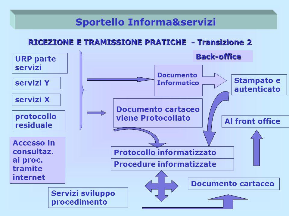 Rilascio USERID a cittadini - imprese Sportello Informa&servizi URP parte servizi RICEZIONE E TRAMISSIONE PRATICHE - Transizione 2 servizi X protocoll