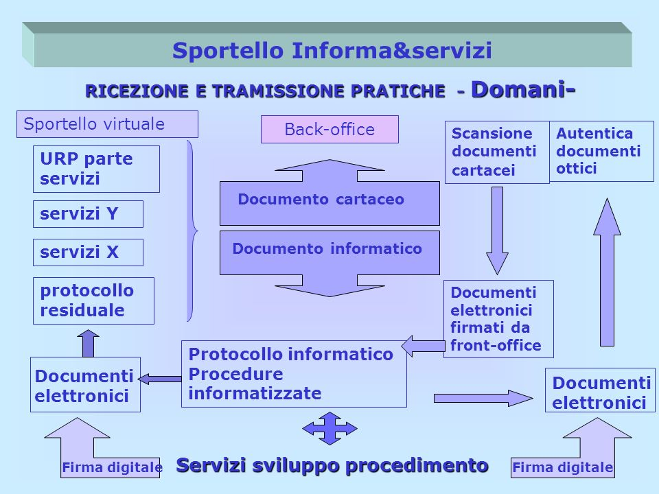 Sportello Informa&servizi RICEZIONE E TRAMISSIONE PRATICHE - Domani- Scansione documenti cartacei Servizi sviluppo procedimento Back-office Protocollo