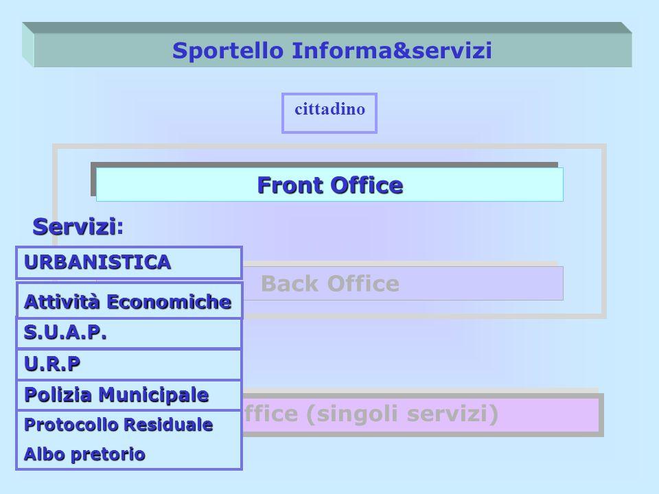 Sportello Informa&servizi Front Office Back Office Back Office (singoli servizi) cittadino Servizi Servizi: URBANISTICA S.U.A.P. U.R.P Polizia Municip