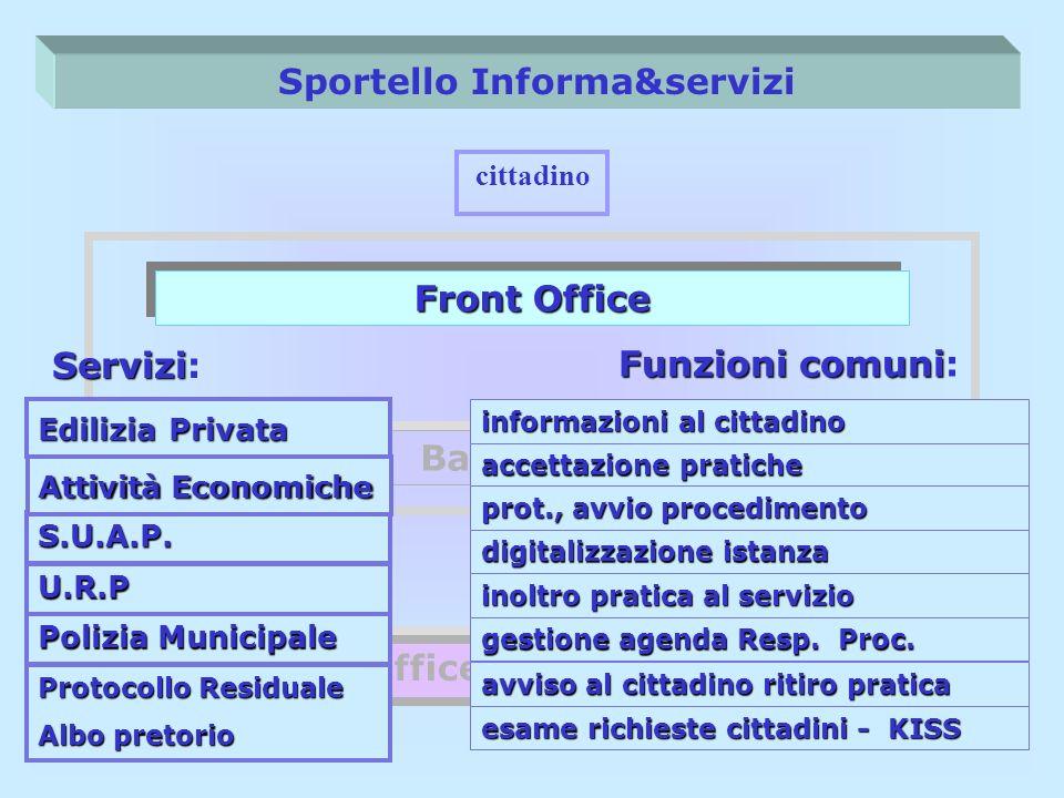 Sportello Informa&servizi Front Office Back Office Back Office (singoli servizi) cittadino Servizi Servizi: Edilizia Privata S.U.A.P. U.R.P Polizia Mu