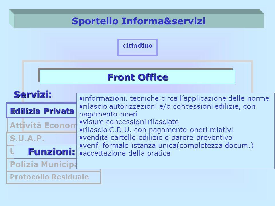 Sportello Informa&servizi Front Office cittadino Servizi Servizi: S.U.A.P. U.R.P Polizia Municipale Protocollo Residuale Attività Economiche Funzioni: