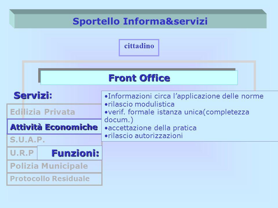 Sportello Informa&servizi Front Office cittadino Servizi Servizi: Edilizia Privata S.U.A.P. U.R.P Polizia Municipale Protocollo Residuale Funzioni: At