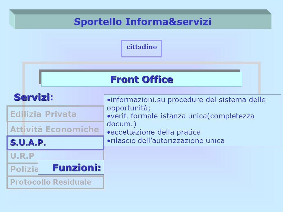 Sportello Informa&servizi Front Office cittadino Servizi Servizi: Edilizia Privata U.R.P Polizia Municipale Protocollo Residuale Funzioni: Attività Ec