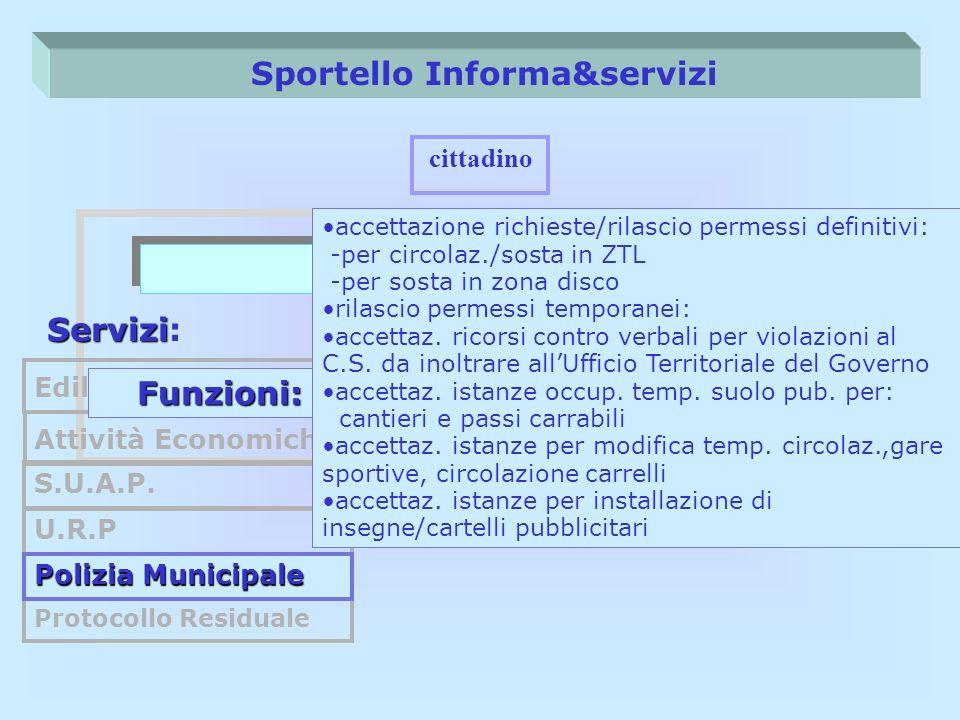 Sportello Informa&servizi Front Office cittadino Servizi Servizi: Edilizia Privata S.U.A.P. U.R.P Protocollo Residuale Attività Economiche Funzioni: P