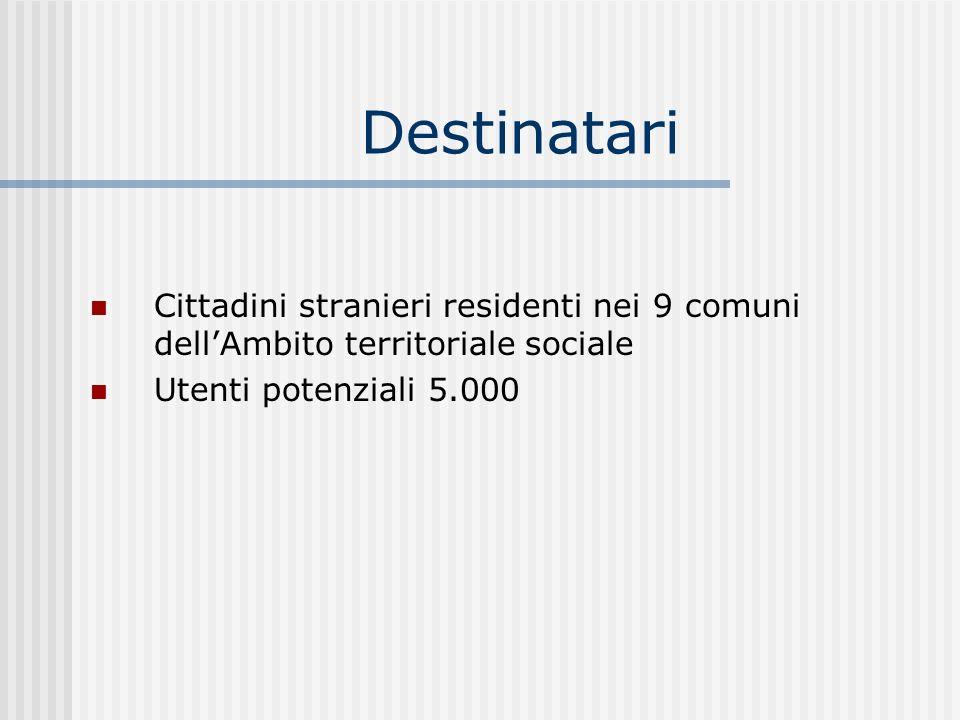 Destinatari Cittadini stranieri residenti nei 9 comuni dellAmbito territoriale sociale Utenti potenziali 5.000
