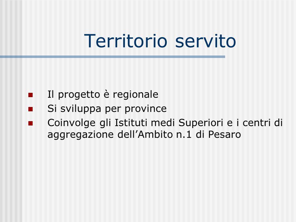 Territorio servito Il progetto è regionale Si sviluppa per province Coinvolge gli Istituti medi Superiori e i centri di aggregazione dellAmbito n.1 di Pesaro
