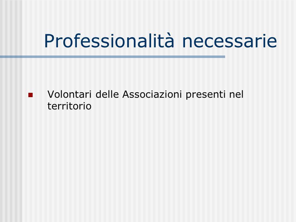 Professionalità necessarie Volontari delle Associazioni presenti nel territorio