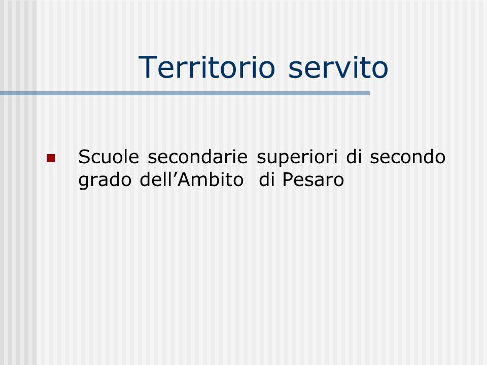 Territorio servito Scuole secondarie superiori di secondo grado dellAmbito di Pesaro