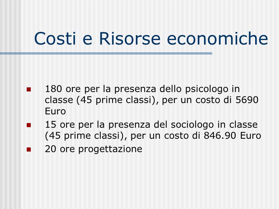 Costi e Risorse economiche 180 ore per la presenza dello psicologo in classe (45 prime classi), per un costo di 5690 Euro 15 ore per la presenza del s