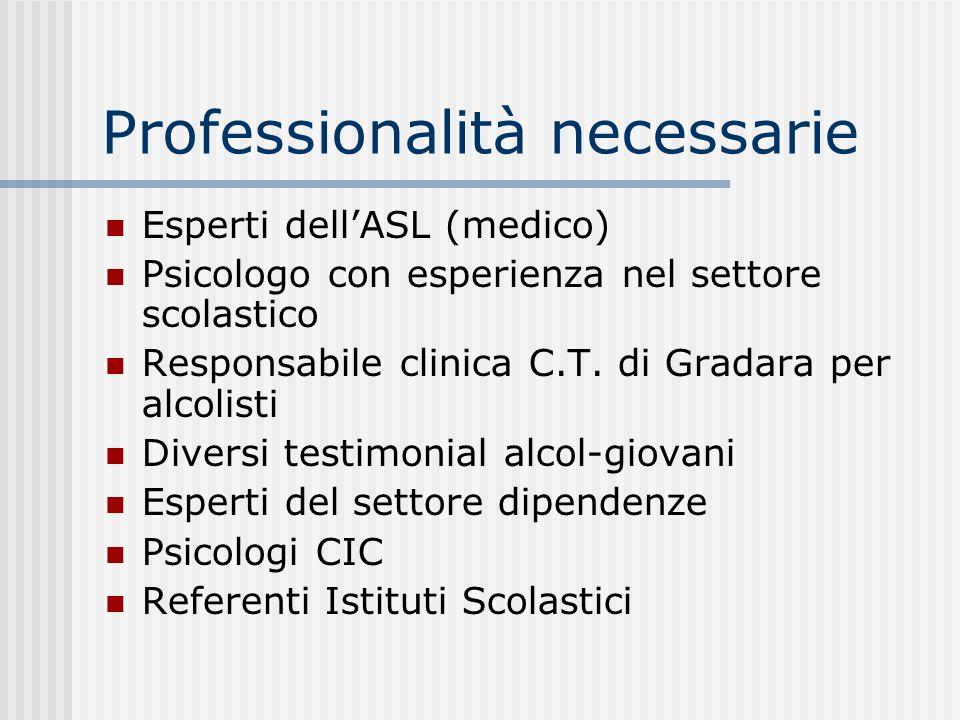 Professionalità necessarie Esperti dellASL (medico) Psicologo con esperienza nel settore scolastico Responsabile clinica C.T. di Gradara per alcolisti